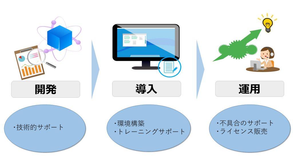 NDK-開発-導入-運用