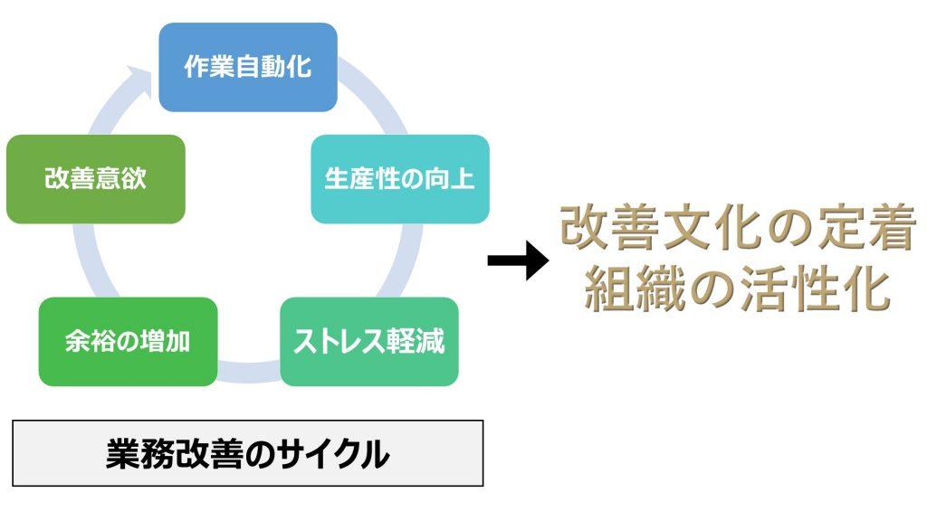 RPAによる改善文化の定着サイクル