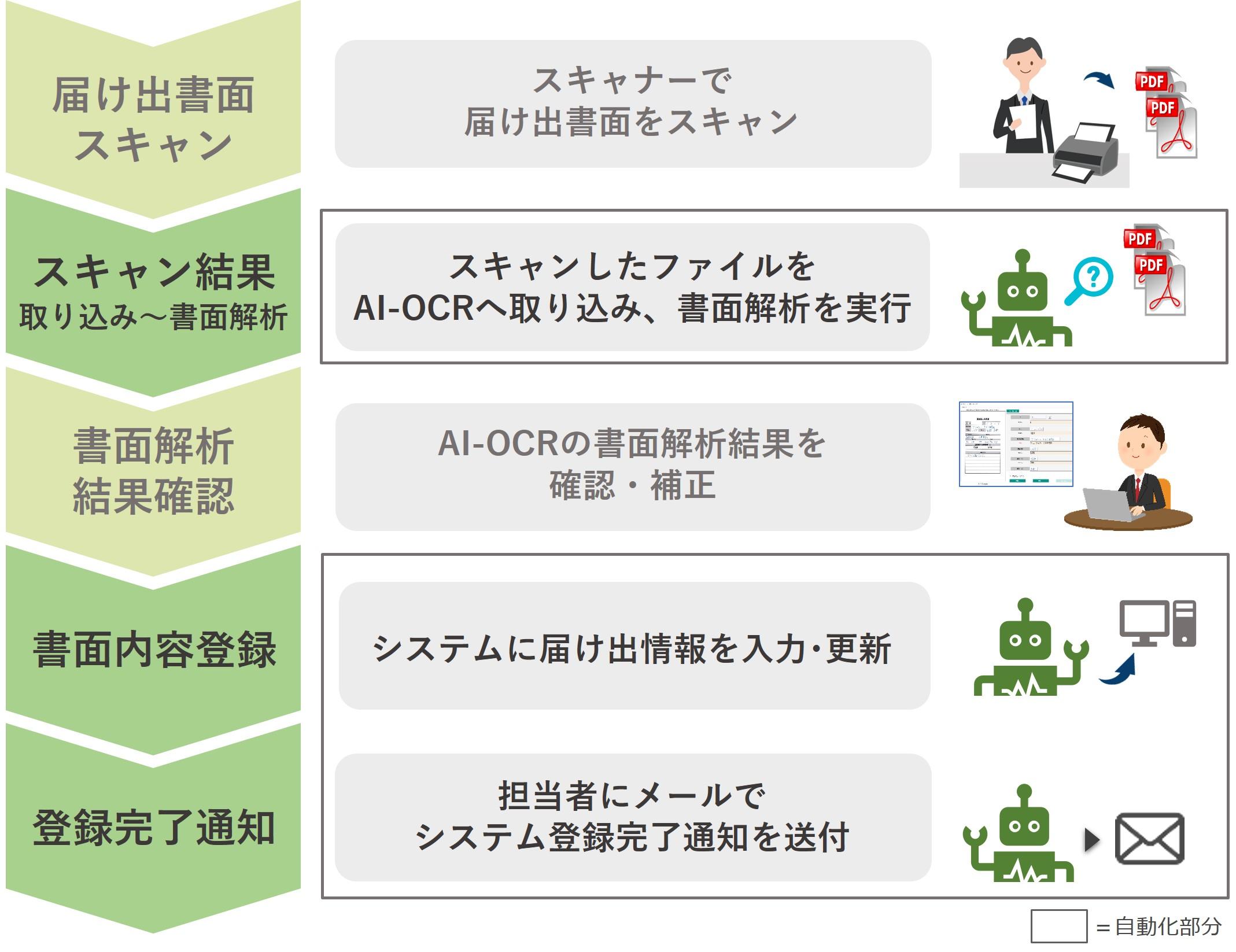 AI-OCR組み合わせ実例