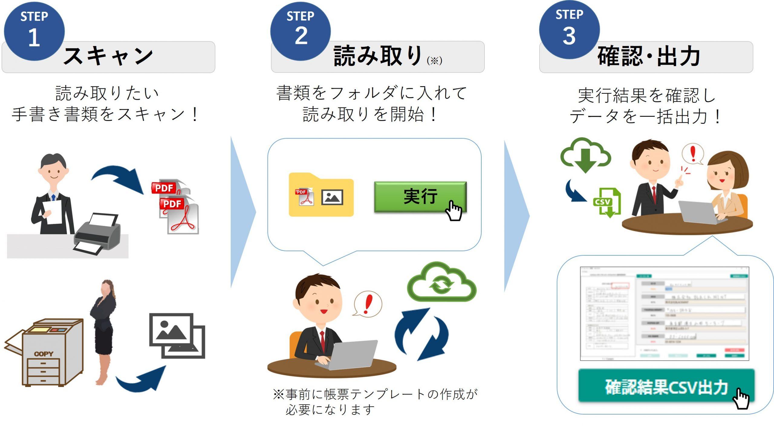 AI-OCR利用手順
