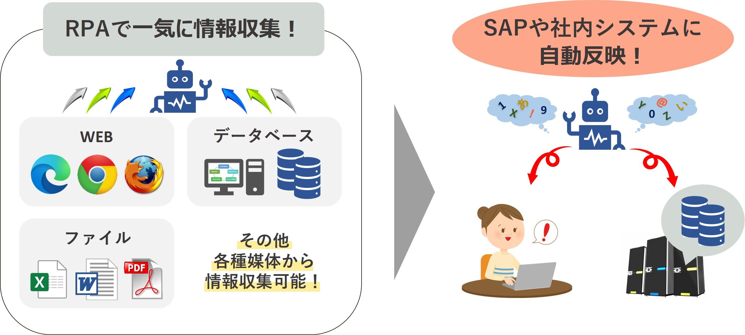 NDK-RPA-AI-OCR-入力作業効率化-事例